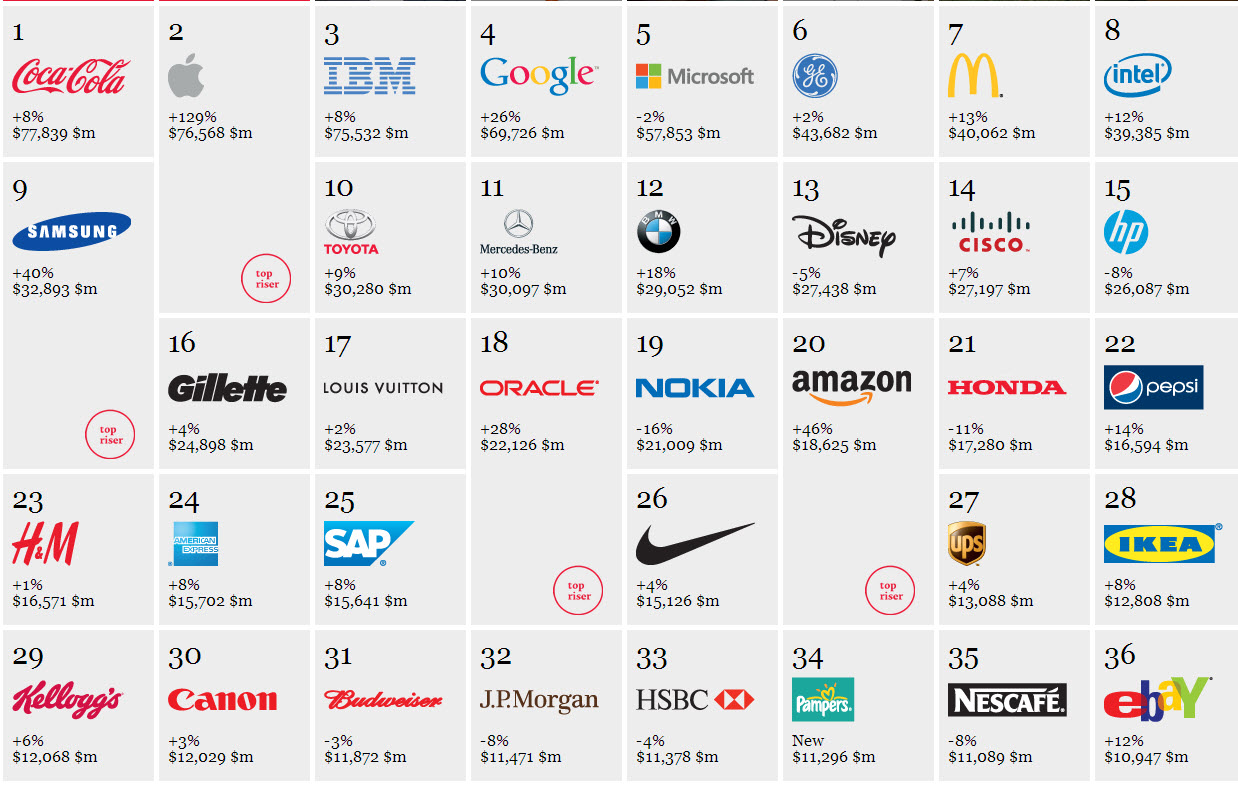 The world of brands you reconised